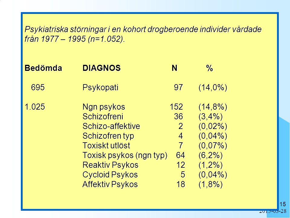 2015-03-28 15 Psykiatriska störningar i en kohort drogberoende individer vårdade från 1977 – 1995 (n=1.052).