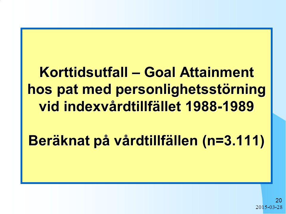 2015-03-28 20 Korttidsutfall – Goal Attainment hos pat med personlighetsstörning vid indexvårdtillfället 1988-1989 Beräknat på vårdtillfällen (n=3.111)