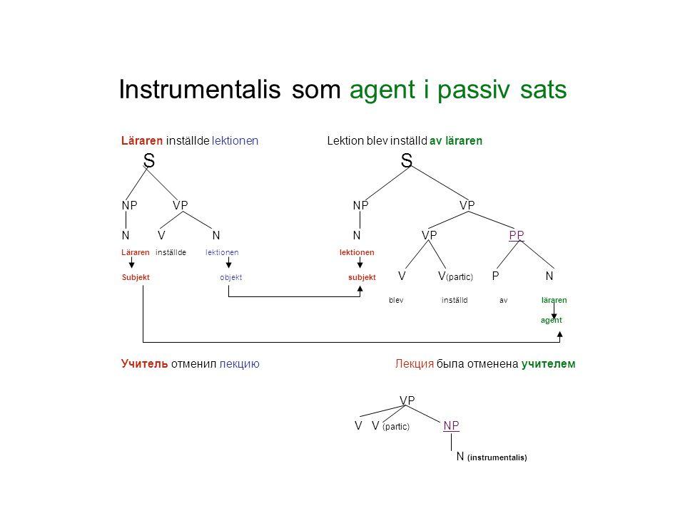 Instrumentalis som predikativ Predikativ som utgörs av substantiv står i instrumentalis efter flera kopulaverb 1.