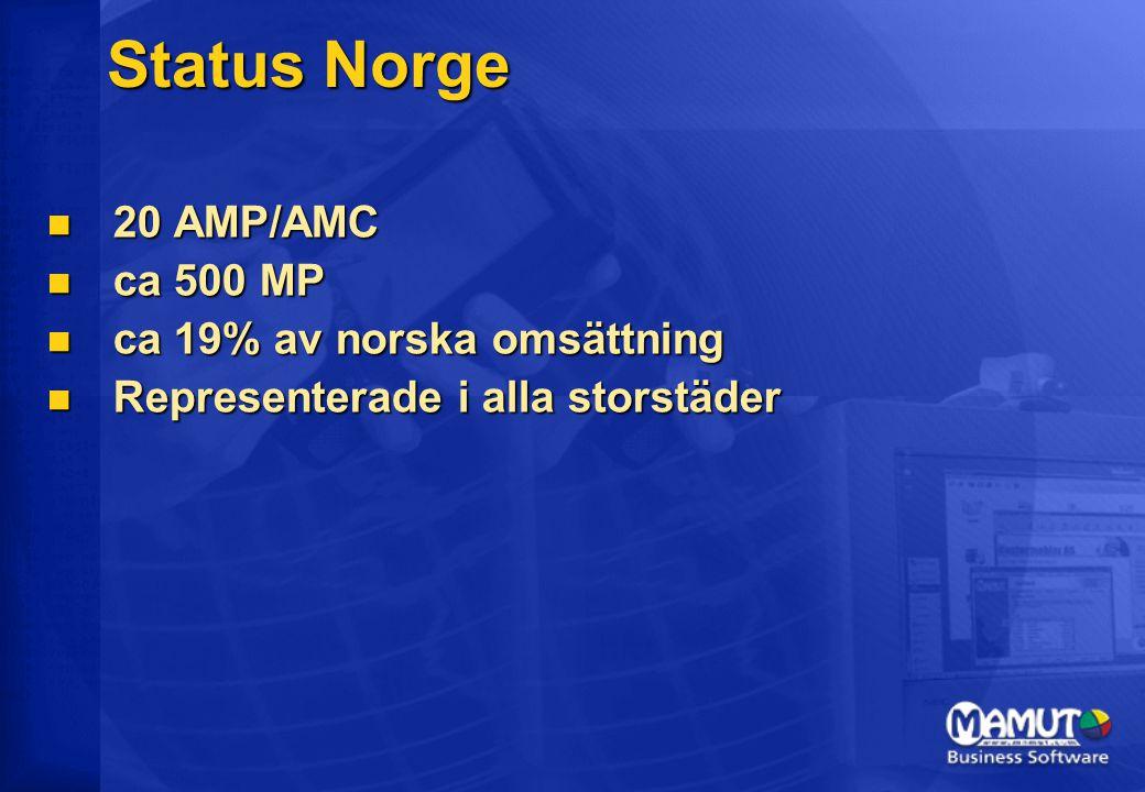 Status Norge 20 AMP/AMC 20 AMP/AMC ca 500 MP ca 500 MP ca 19% av norska omsättning ca 19% av norska omsättning Representerade i alla storstäder Representerade i alla storstäder