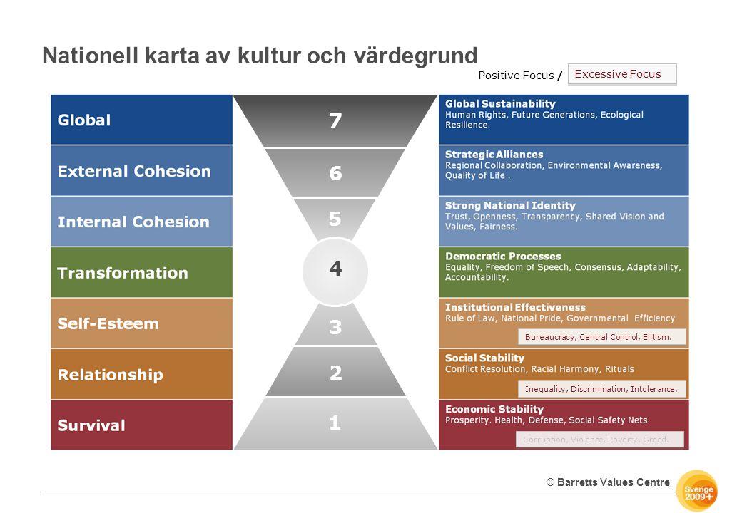 Nationell karta av kultur och värdegrund Positive Focus / 7 6 5 4 3 2 1 Corruption, Violence, Poverty, Greed. Inequality, Discrimination, Intolerance.