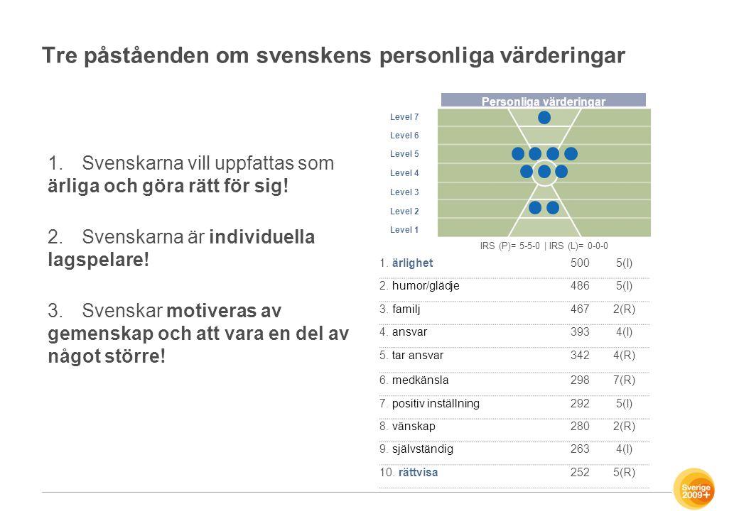 Tre påståenden om svenskens personliga värderingar 1.Svenskarna vill uppfattas som ärliga och göra rätt för sig! 2.Svenskarna är individuella lagspela