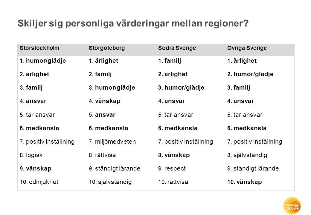Skiljer sig personliga värderingar mellan regioner? StorstockholmStorgöteborgSödra SverigeÖvriga Sverige 1. humor/glädje 1. ärlighet 1. familj 1. ärli