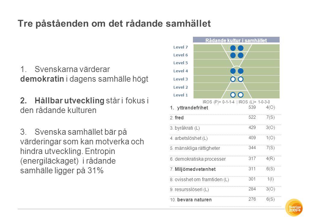 Tre påståenden om det rådande samhället 1.Svenskarna värderar demokratin i dagens samhälle högt 2.Hållbar utveckling står i fokus i den rådande kultur