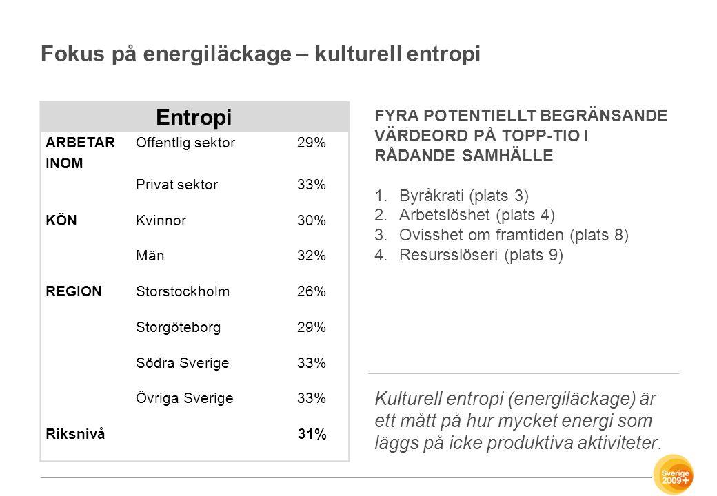 Fokus på energiläckage – kulturell entropi Entropi ARBETAR INOM Offentlig sektor29% Privat sektor33% KÖNKvinnor30% Män32% REGIONStorstockholm26% Storg