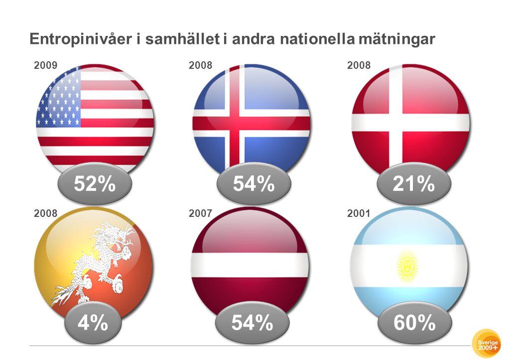 Entropinivåer i samhället i andra nationella mätningar 60% 54% 4% 21% 54% 52% 20092008 20072001