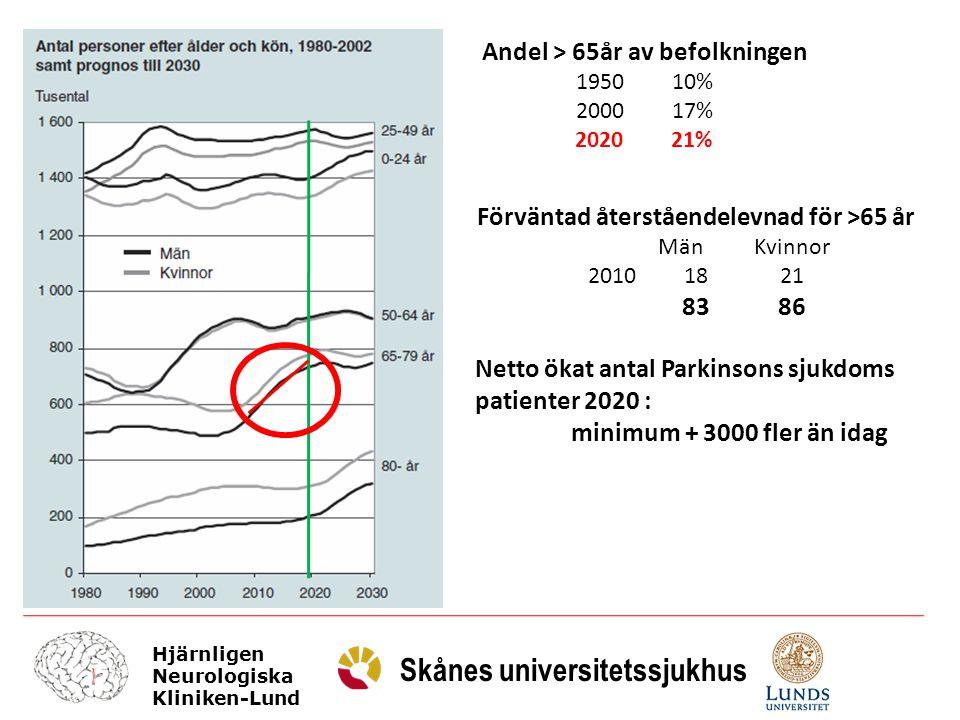 Hjärnligen Neurologiska Kliniken-Lund Skånes universitetssjukhus Icke-motoriska symtom Vanliga – tidigare hos äldre Åtgärdbara.