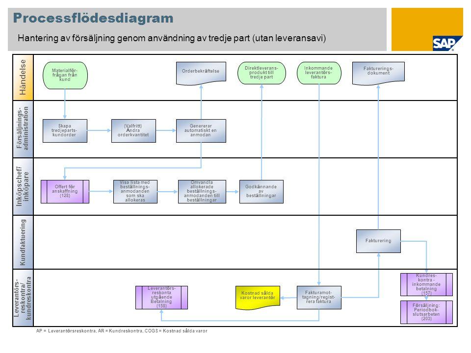 Processflödesdiagram Hantering av försäljning genom användning av tredje part (utan leveransavi) F ö rs ä ljnings- administration Ink ö pschef/ ink ö
