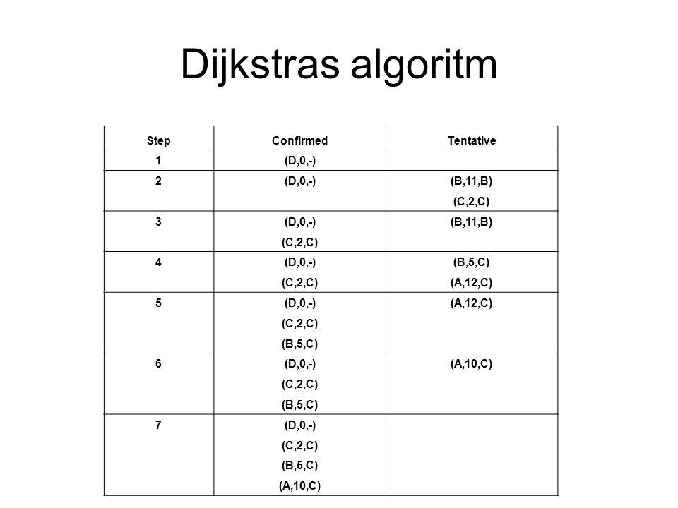 Dijkstras algoritm StepConfirmedTentative 1(D,0,-) 2 (B,11,B) (C,2,C) 3(D,0,-)(B,11,B) (C,2,C) 4(D,0,-)(B,5,C) (C,2,C)(A,12,C) 5(D,0,-)(A,12,C) (C,2,C) (B,5,C) 6(D,0,-)(A,10,C) (C,2,C) (B,5,C) 7(D,0,-) (C,2,C) (B,5,C) (A,10,C)