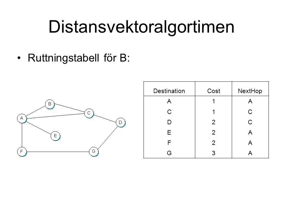 Distansvektoralgortimen Ruttningstabell för B: DestinationCostNextHop A1A C1C D2C E2A F2A G3A