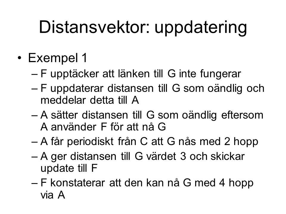 Distansvektor: uppdatering Exempel 1 –F upptäcker att länken till G inte fungerar –F uppdaterar distansen till G som oändlig och meddelar detta till A –A sätter distansen till G som oändlig eftersom A använder F för att nå G –A får periodiskt från C att G nås med 2 hopp –A ger distansen till G värdet 3 och skickar update till F –F konstaterar att den kan nå G med 4 hopp via A