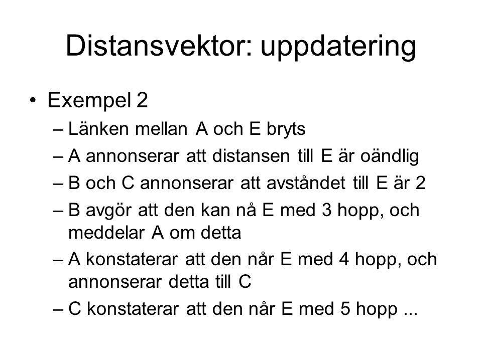 Distansvektor: uppdatering Exempel 2 –Länken mellan A och E bryts –A annonserar att distansen till E är oändlig –B och C annonserar att avståndet till E är 2 –B avgör att den kan nå E med 3 hopp, och meddelar A om detta –A konstaterar att den når E med 4 hopp, och annonserar detta till C –C konstaterar att den når E med 5 hopp...