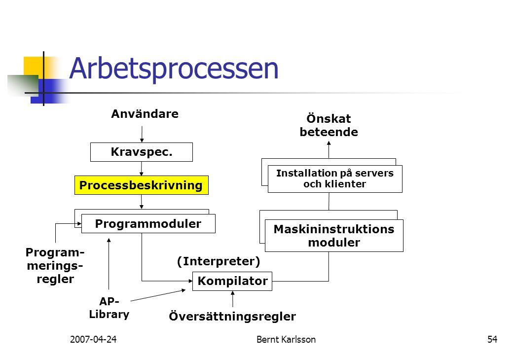 2007-04-24Bernt Karlsson54 Arbetsprocessen Användare Kravspec. Processbeskrivning Kompilator Programmoduler Maskininstruktions moduler Installation på