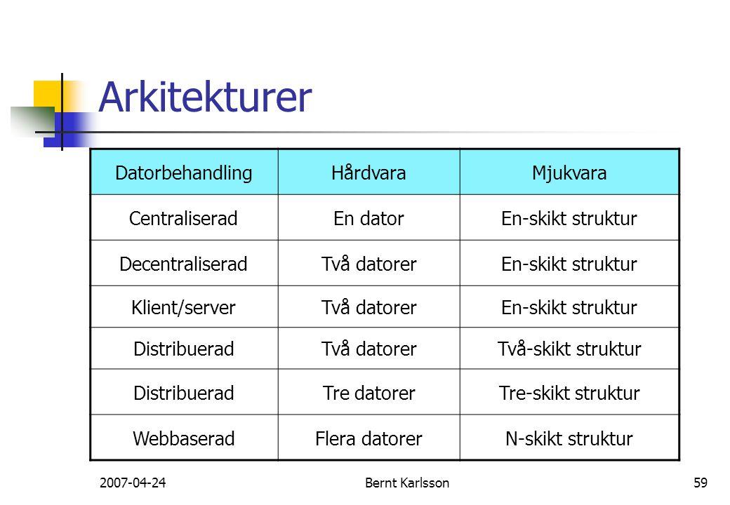 2007-04-24Bernt Karlsson59 Arkitekturer DatorbehandlingHårdvaraMjukvara CentraliseradEn datorEn-skikt struktur DecentraliseradTvå datorerEn-skikt stru