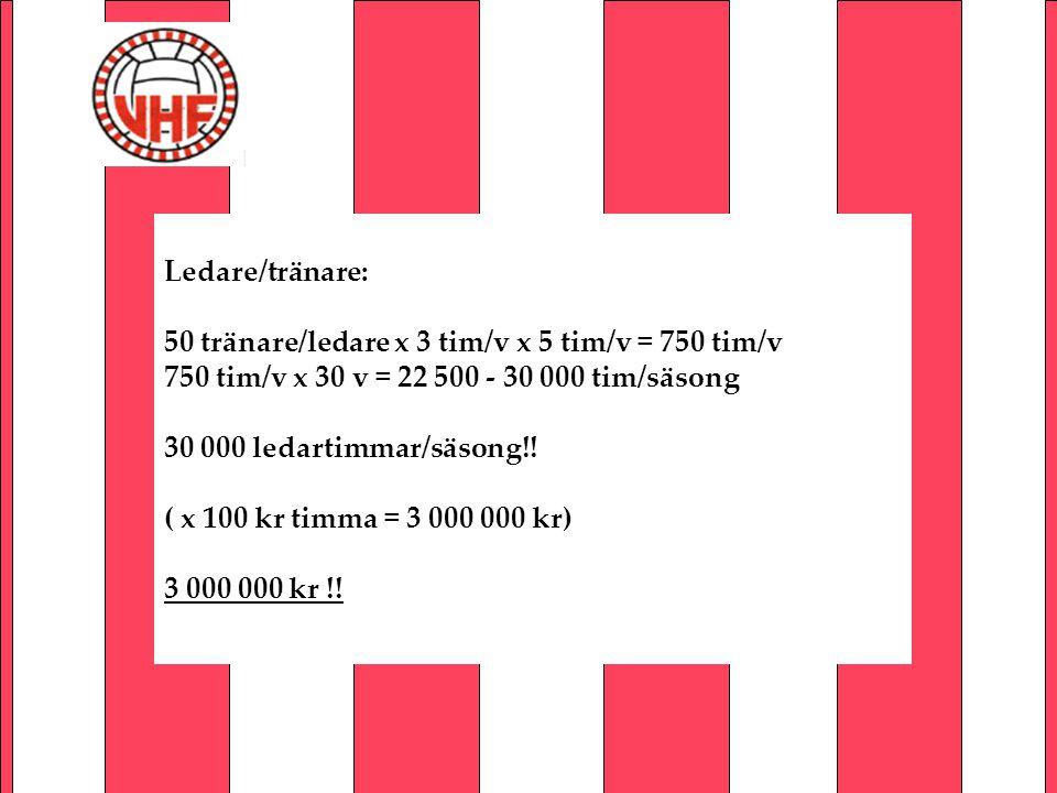Ledare/tränare: 50 tränare/ledare x 3 tim/v x 5 tim/v = 750 tim/v 750 tim/v x 30 v = 22 500 - 30 000 tim/säsong 30 000 ledartimmar/säsong!! ( x 100 kr