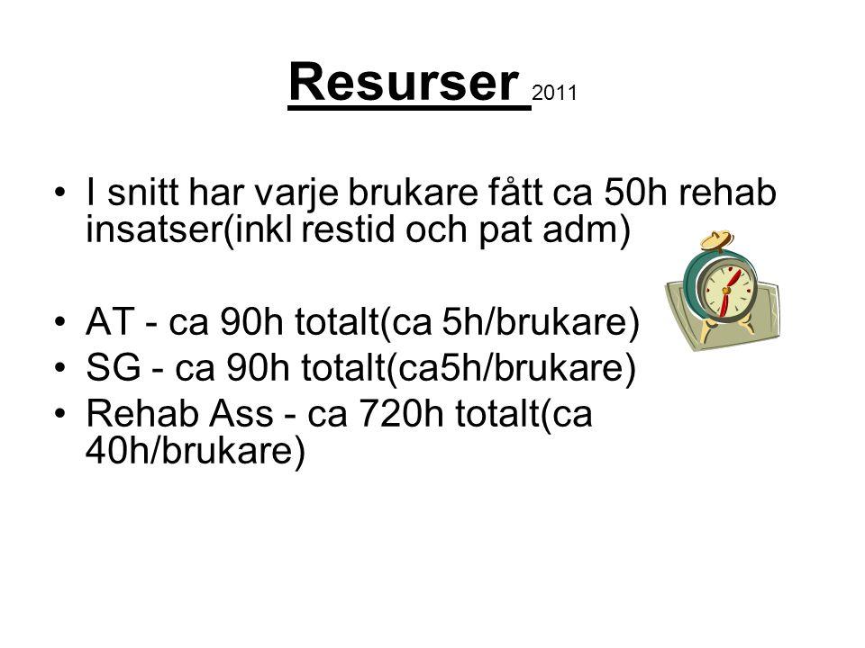 Resurser 2011 I snitt har varje brukare fått ca 50h rehab insatser(inkl restid och pat adm) AT - ca 90h totalt(ca 5h/brukare) SG - ca 90h totalt(ca5h/brukare) Rehab Ass - ca 720h totalt(ca 40h/brukare)