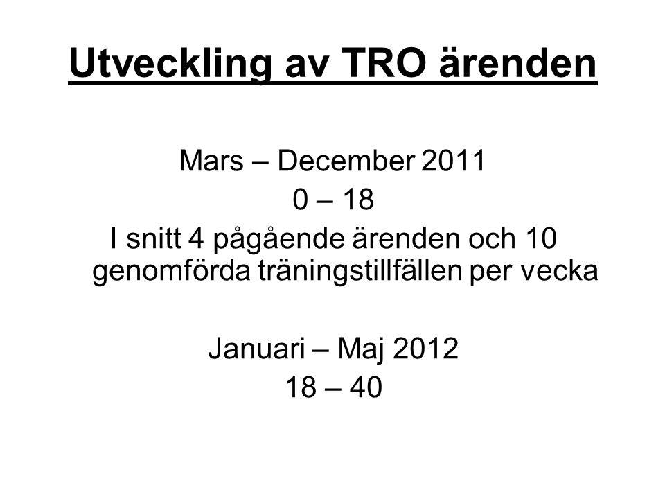 Utveckling av TRO ärenden Mars – December 2011 0 – 18 I snitt 4 pågående ärenden och 10 genomförda träningstillfällen per vecka Januari – Maj 2012 18 – 40