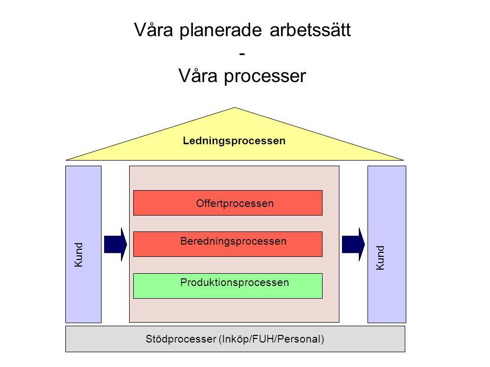 Stödprocesser (Inköp/FUH/Personal) Ledningsprocessen Kund Offertprocessen Produktionsprocessen Beredningsprocessen Våra planerade arbetssätt - Våra processer