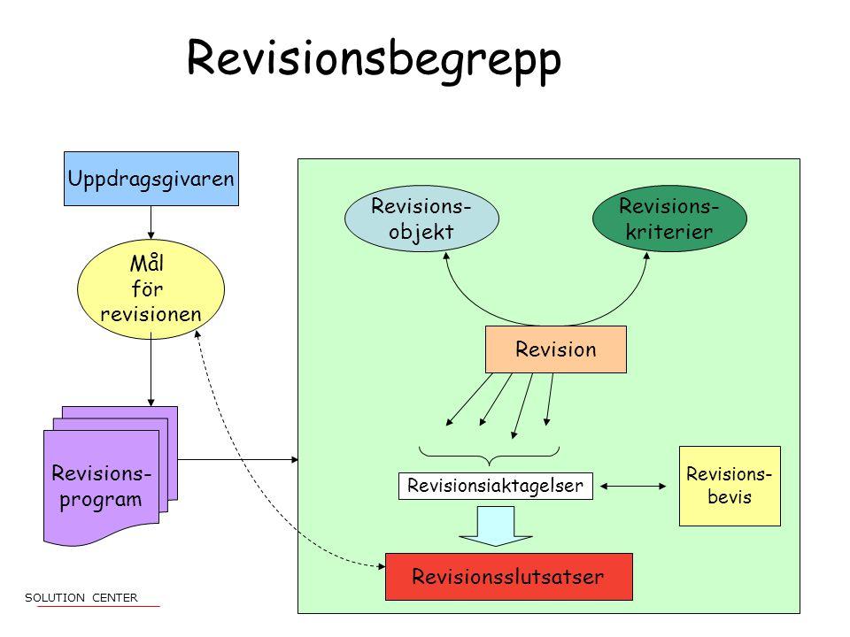 Uppdragsgivaren Mål för revisionen Revisions- program Revision Revisions- objekt Revisions- kriterier Revisionsiaktagelser Revisions- bevis Revisionsslutsatser Revisionsbegrepp SOLUTION CENTER