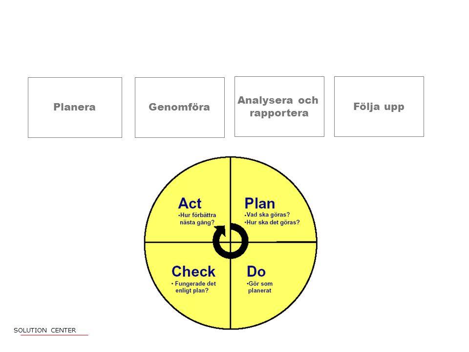 PlaneraGenomföra Analysera och rapportera Följa upp SOLUTION CENTER