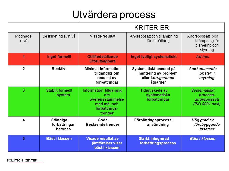 Utvärdera process KRITERIER Mognads- nivå Beskrivning av nivåVisade resultatAngreppsätt och tillämpning för förbättring Angreppssätt och tillämpning för planering och styrning 1Inget formelltOtillfredställande Oförutsägbara Inget tydligt systematisktAd hoc 2ReaktivtMinimal information tillgänglig om resultat av förbättringar Systematiskt baserat på hantering av problem eller korrigerande åtgärder Återkommande brister i styrning 3Stabilt formellt system Information tillgänglig om överensstämmelse med mål och förbättrings- trender Tidigt skede av systematiska förbättringar Systematiskt process- angreppssätt (ISO 9001 nivå) 4Ständiga förbättringar betonas Goda Bestående trender Förbättringsprocess i användning Hög grad av förebyggande insatser 5Bäst i klassenVisade resultat av jämförelser visar bäst i klassen Starkt integrerad förbättringsprocess Bäst i klassen SOLUTION CENTER