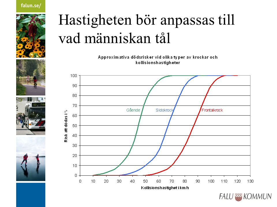 Hastigheten bör anpassas till vad miljön kräver Jämnare och lägre hastigheter lägre bensinförbrukning lägre CO 2 - och NO X -utsläpp lägre partikelutsläpp
