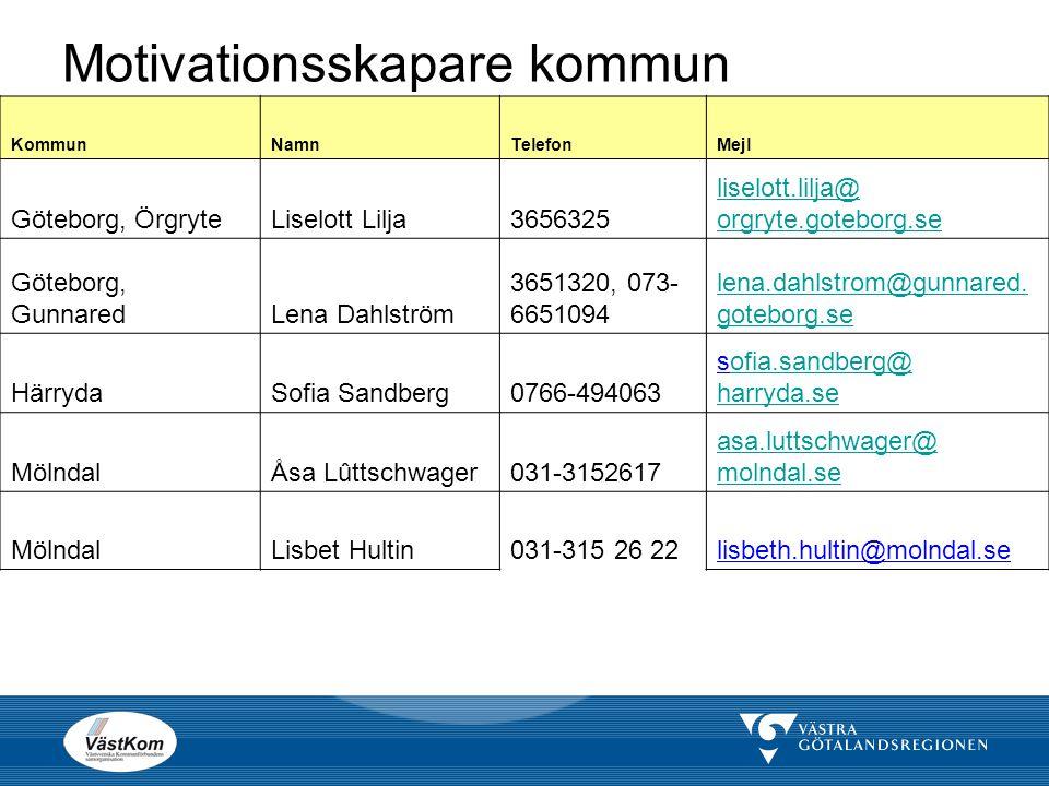 Motivationsskapare kommun KommunNamnTelefonMejl Göteborg, ÖrgryteLiselott Lilja3656325 liselott.lilja@ orgryte.goteborg.se Göteborg, GunnaredLena Dahl
