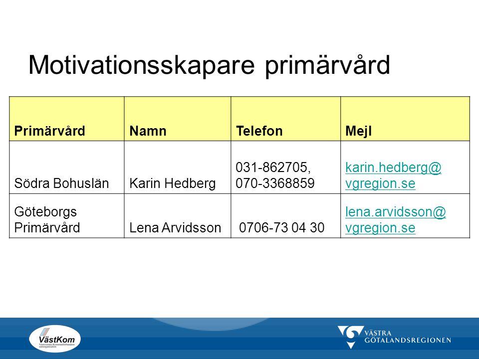 Motivationsskapare primärvård PrimärvårdNamnTelefonMejl Södra BohuslänKarin Hedberg 031-862705, 070-3368859 karin.hedberg@ vgregion.se Göteborgs Primä