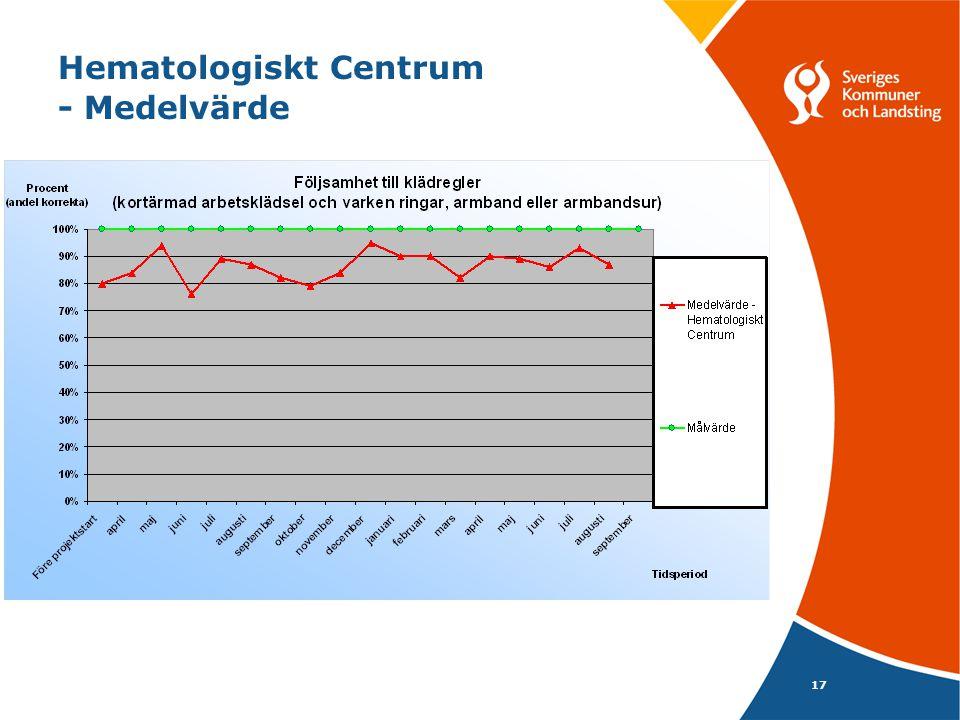 17 Hematologiskt Centrum - Medelvärde