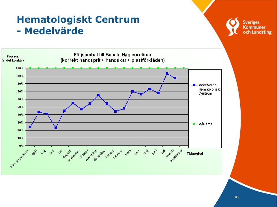 18 Hematologiskt Centrum - Medelvärde