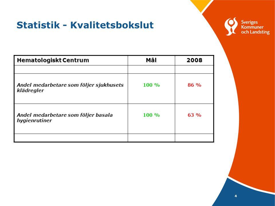 4 Statistik - Kvalitetsbokslut Hematologiskt Centrum Mål2008 Andel medarbetare som följer sjukhusets klädregler 100 %86 % Andel medarbetare som följer