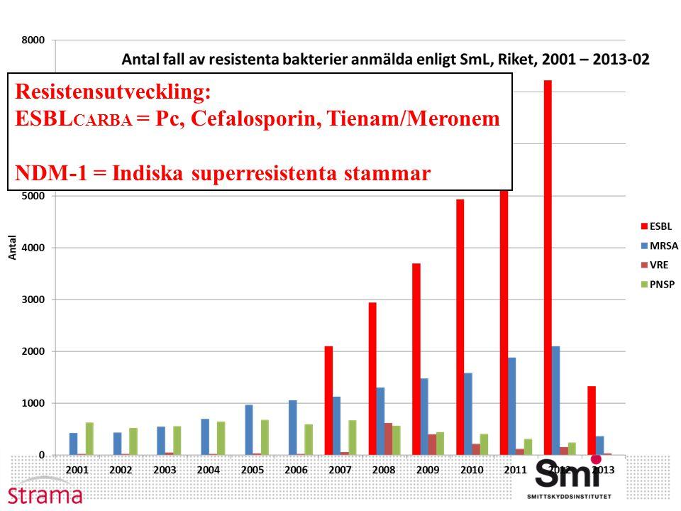 Resistensutveckling: ESBL CARBA = Pc, Cefalosporin, Tienam/Meronem NDM-1 = Indiska superresistenta stammar