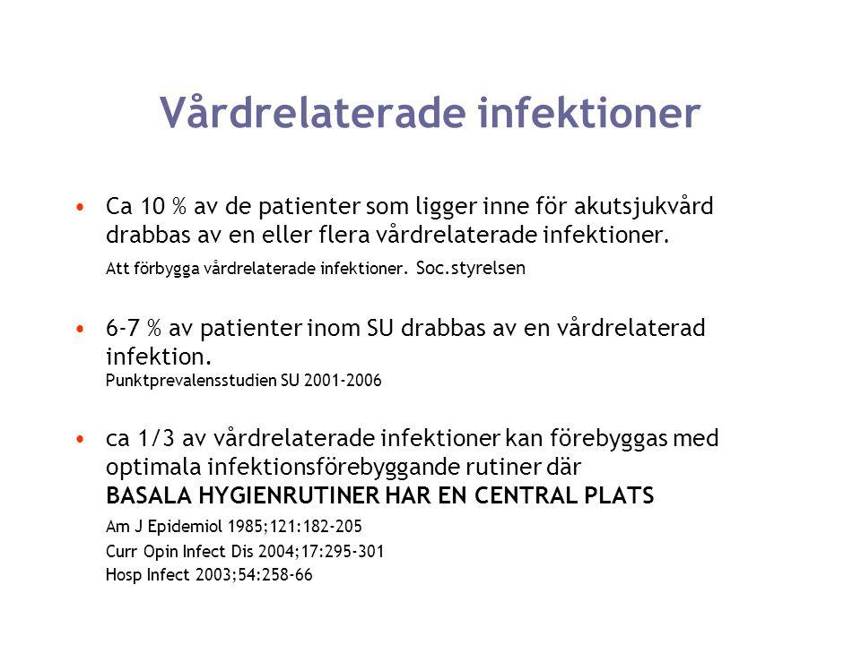 Vårdrelaterade infektioner Ca 10 % av de patienter som ligger inne för akutsjukvård drabbas av en eller flera vårdrelaterade infektioner. Att förbygga