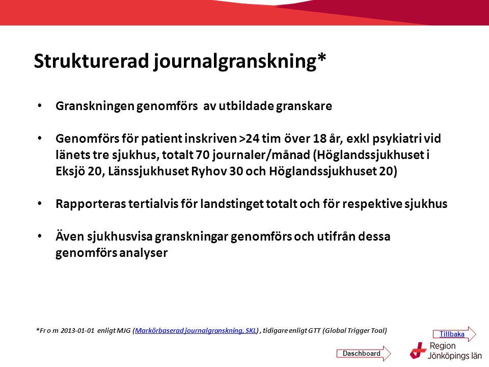 Granskningen genomförs av utbildade granskare Genomförs för patient inskriven >24 tim över 18 år, exkl psykiatri vid länets tre sjukhus, totalt 70 jou