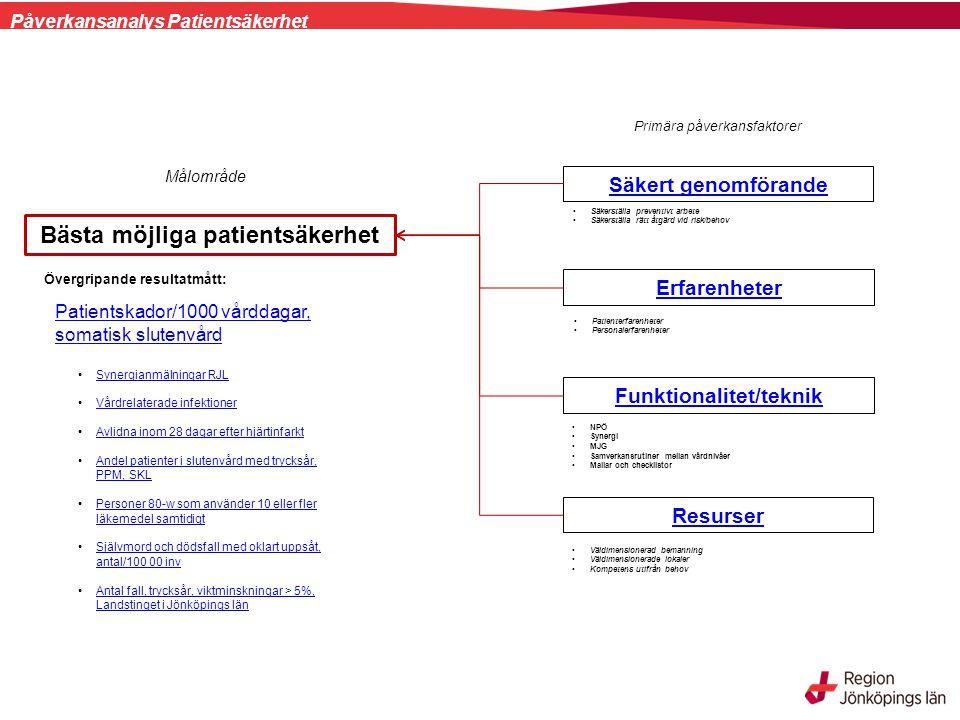 Säkert genom- förande Funktionalitet/teknik Resurser Säkerställa rätt åtgärd vid risk/behovSäkerställa preventivt arbete Välinformerad och trygg patient/närstående* Personalerfarenheter Samverkansrutiner mellan vårdnivåer Säkra välfungerande IT- system Bemanning i förhållande till beläggning/vårdtillfällen/ besök Resultattavla Patientsäkerhet LJ Mallar och checklistor Erfarenheter (patient/personal) Checklistor, patientsäkerhetspusslet Väldimensionerad bemanning Väldimensionerade lokaler Kompetens utifrån behov Överbeläggningar och utlokaliserade patienter, Landstinget per månad (nytt fönster)Överbeläggningar och utlokaliserade patienter, Landstinget per månad (nytt fönster) Avvikelsehantering - Synergi MJG Antibiotikaförskrivning Följsamhet till basala hygienrutiner och klädregler, Landstinget i Jönköpings länFöljsamhet till basala hygienrutiner och klädregler, Landstinget i Jönköpings län Förebygga läkemedelsfel i slutenvård Förebygga läkemedelfel i öppenvård Läkemedelslista på vårdcentral Följsamhet till åtgärder, KAD bara när det behövs Följsamhet till åtgärder, KAD bara när det behövs Vårdprevention - fall, trycksår, undernäring och ohälsa i munnenVårdprevention - fall, trycksår, undernäring och ohälsa i munnen Synergianmälningar RJL Vårdrelaterade infektioner Avlidna inom 28 dagar efter hjärtinfarkt Andel patienter i slutenvård med trycksår, PPM, SKLAndel patienter i slutenvård med trycksår, PPM, SKL Personer 80-w som använder 10 eller fler läkemedel samtidigtPersoner 80-w som använder 10 eller fler läkemedel samtidigt Självmord och dödsfall med oklart uppsåt, antal/100 00 invSjälvmord och dödsfall med oklart uppsåt, antal/100 00 inv Antal fall, trycksår, viktminskningar > 5%, Landstinget i Jönköpings länAntal fall, trycksår, viktminskningar > 5%, Landstinget i Jönköpings län Oönskade händelser Patientskador/1000 vårddagar, somatisk slutenvård