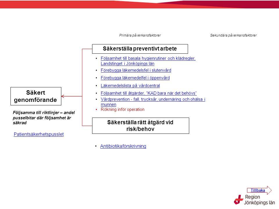 Primära påverkansfaktorerSekundära påverkansfaktorer Säkert genomförande Följsamma till riktlinjer – andel pusselbitar där följsamhet är säkrad Antibi