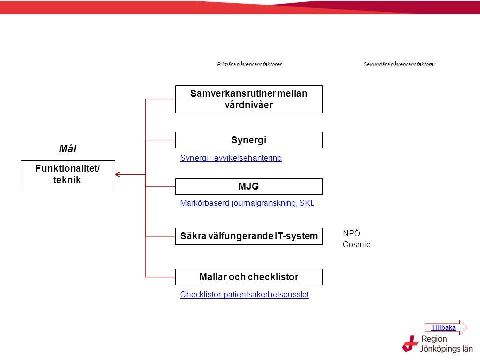 Primära påverkansfaktorer Sekundära påverkansfaktorer Funktionalitet/ teknik Mål Samverkansrutiner mellan vårdnivåer MJG Säkra välfungerande IT-system