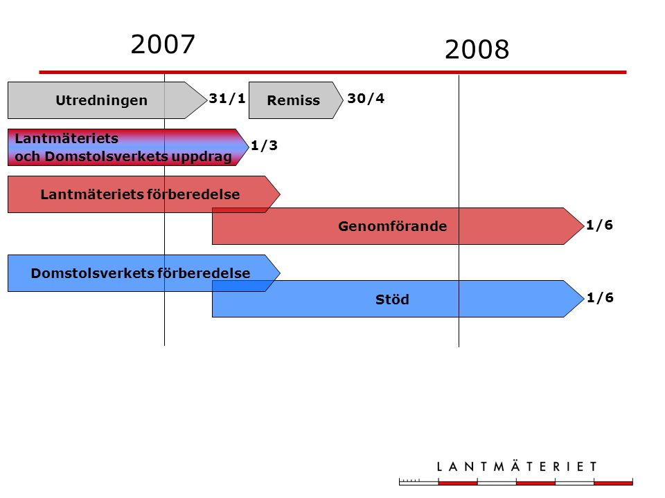 Stöd 2007 2008 31/1 1/6 1/3 Utredningen Genomförande Lantmäteriets förberedelse Domstolsverkets förberedelse Lantmäteriets och Domstolsverkets uppdrag 1/6 Remiss 30/4