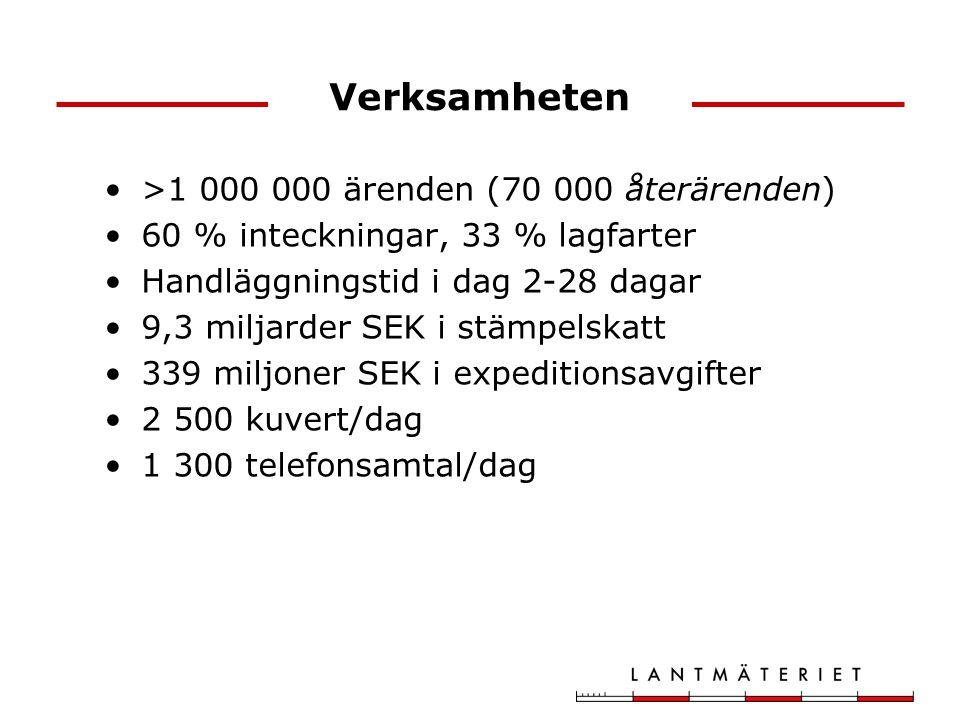 Verksamheten >1 000 000 ärenden (70 000 återärenden) 60 % inteckningar, 33 % lagfarter Handläggningstid i dag 2-28 dagar 9,3 miljarder SEK i stämpelskatt 339 miljoner SEK i expeditionsavgifter 2 500 kuvert/dag 1 300 telefonsamtal/dag