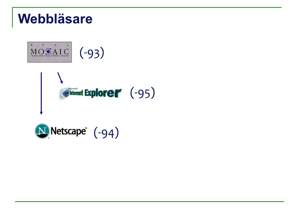 Webbläsare (-93) (-94) (-95) Opera (-96)