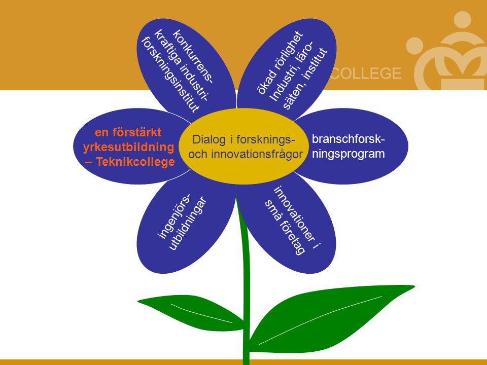 branschforsk- ningsprogram innovationer i små företag ingenjörs- utbildningar konkurrens- kraftiga industri- forskningsinstitut ökad rörlighet Industri, läro- säten, institut en förstärkt yrkesutbildning – Teknikcollege Dialog i forsknings- och innovationsfrågor