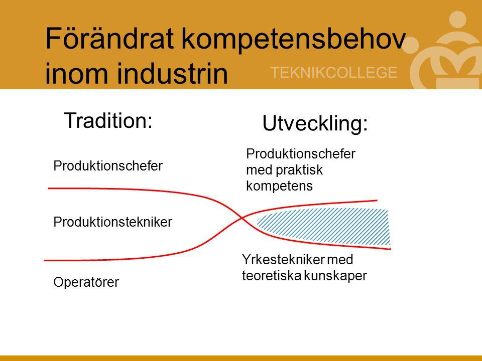 Förändrat kompetensbehov inom industrin Produktionschefer Operatörer Produktionstekniker Produktionschefer med praktisk kompetens Yrkestekniker med teoretiska kunskaper Tradition: Utveckling: