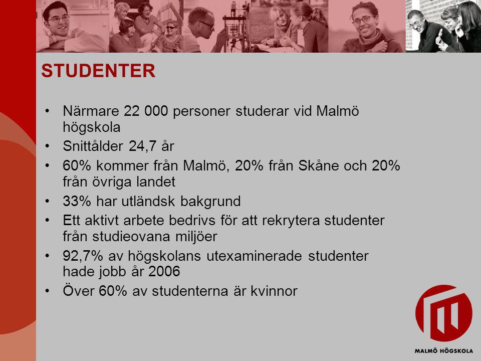 STUDENTER Närmare 22 000 personer studerar vid Malmö högskola Snittålder 24,7 år 60% kommer från Malmö, 20% från Skåne och 20% från övriga landet 33%