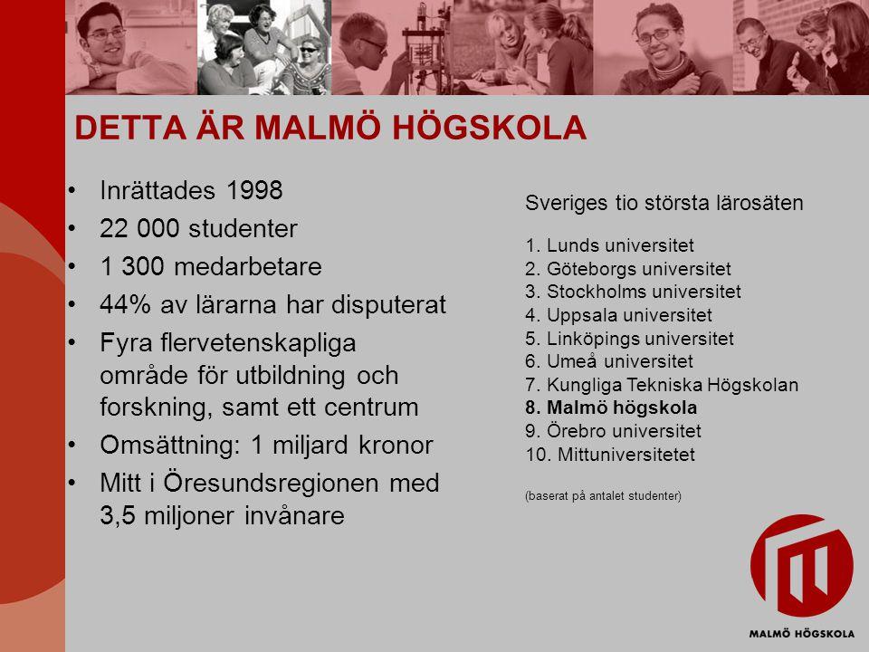 DETTA ÄR MALMÖ HÖGSKOLA Inrättades 1998 22 000 studenter 1 300 medarbetare 44% av lärarna har disputerat Fyra flervetenskapliga område för utbildning och forskning, samt ett centrum Omsättning: 1 miljard kronor Mitt i Öresundsregionen med 3,5 miljoner invånare Sveriges tio största lärosäten 1.