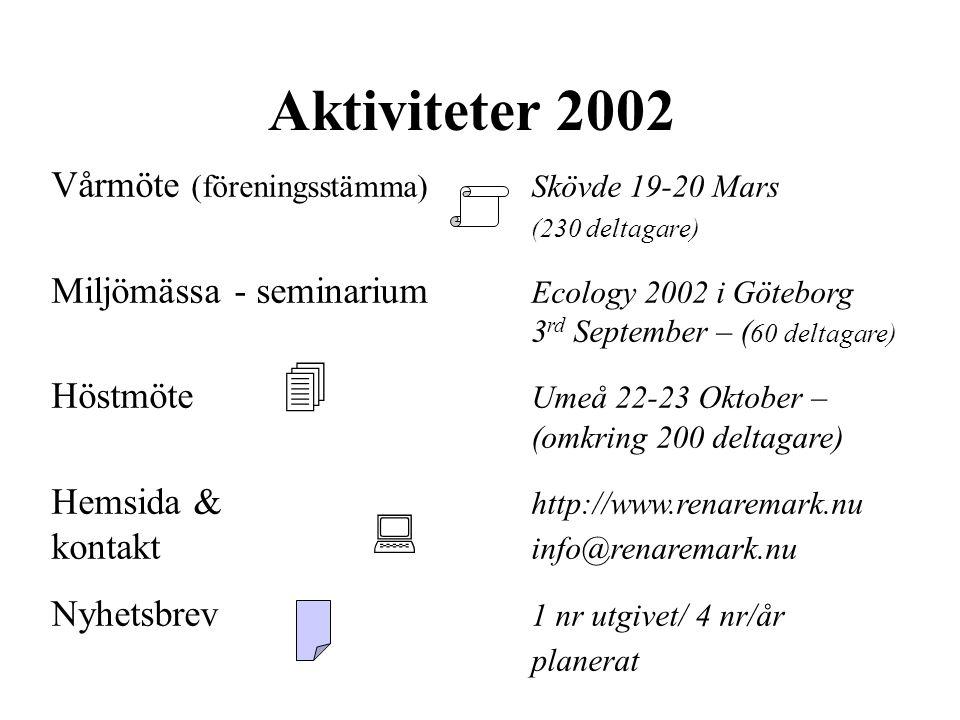 Aktiviteter 2002 Vårmöte (föreningsstämma) Skövde 19-20 Mars (230 deltagare) Miljömässa - seminarium Ecology 2002 i Göteborg 3 rd September – ( 60 deltagare) Höstmöte Umeå 22-23 Oktober – (omkring 200 deltagare) Hemsida & http://www.renaremark.nu kontakt info@renaremark.nu Nyhetsbrev 1 nr utgivet/ 4 nr/år planerat  