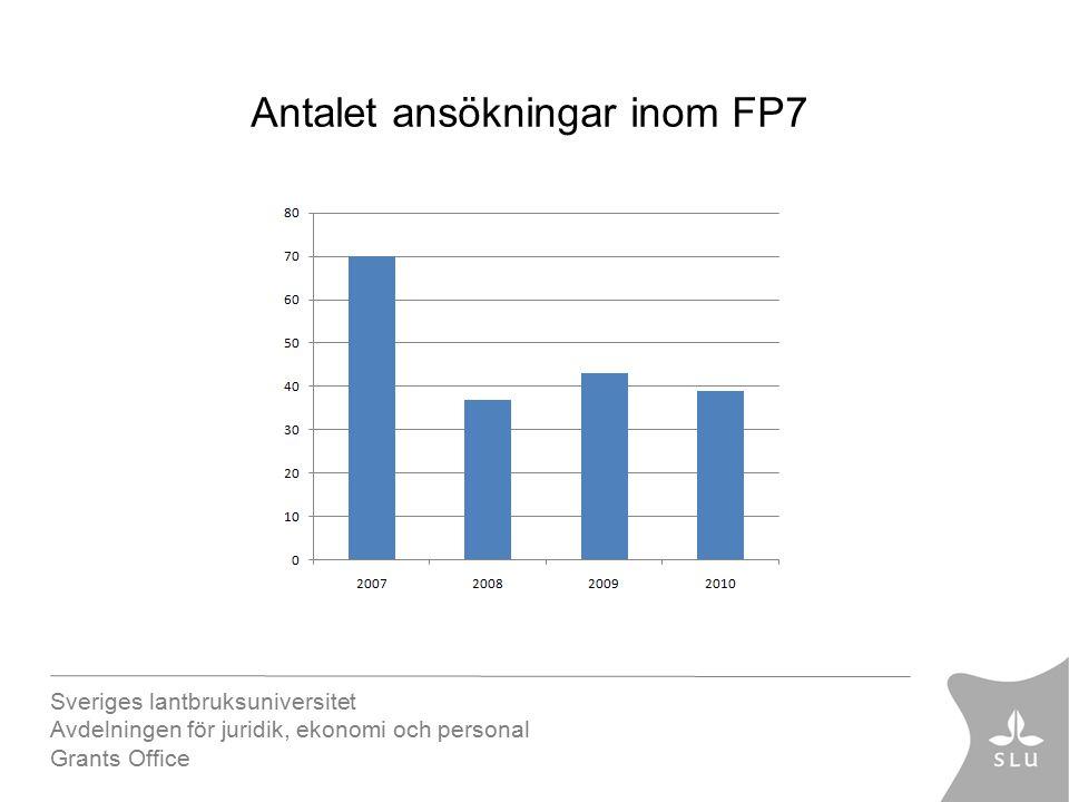 Sveriges lantbruksuniversitet Avdelningen för juridik, ekonomi och personal Grants Office Antalet ansökningar inom FP7