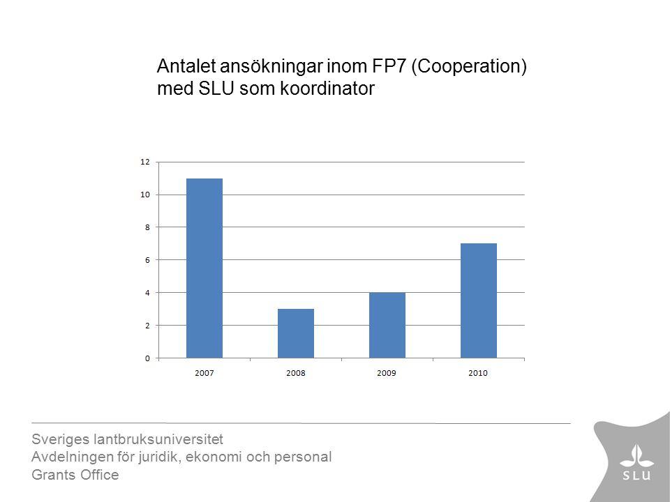 Sveriges lantbruksuniversitet Avdelningen för juridik, ekonomi och personal Grants Office Antalet ansökningar inom FP7 (Cooperation) med SLU som koordinator