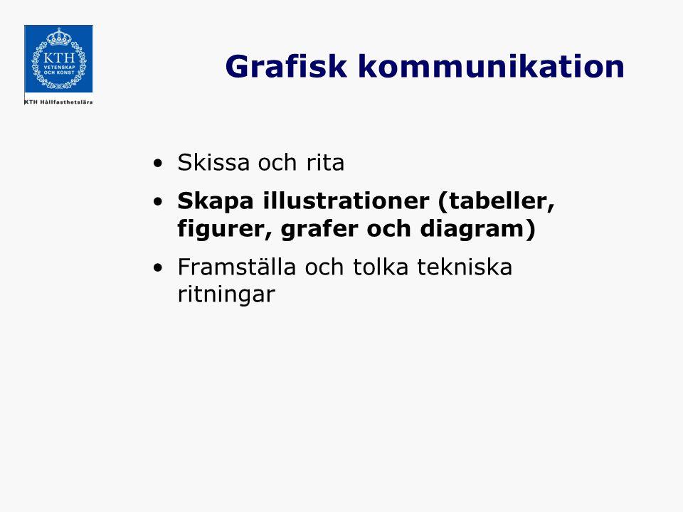 Grafisk kommunikation Skissa och rita Skapa illustrationer (tabeller, figurer, grafer och diagram) Framställa och tolka tekniska ritningar