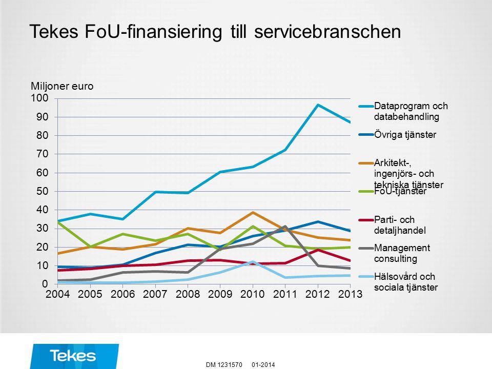 Tekes FoU-finansiering till servicebranschen 01-2014DM 1231570 Miljoner euro