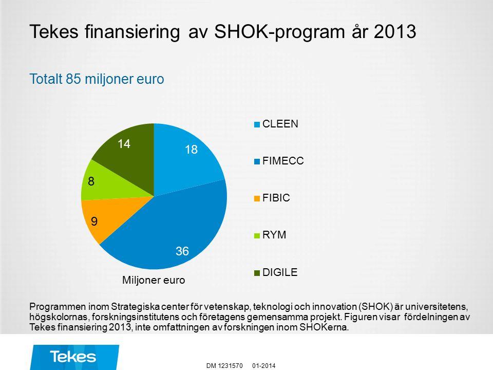 Tekes finansiering av SHOK-program år 2013 Totalt 85 miljoner euro 01-2014DM 1231570 Programmen inom Strategiska center för vetenskap, teknologi och innovation (SHOK) är universitetens, högskolornas, forskningsinstitutens och företagens gemensamma projekt.